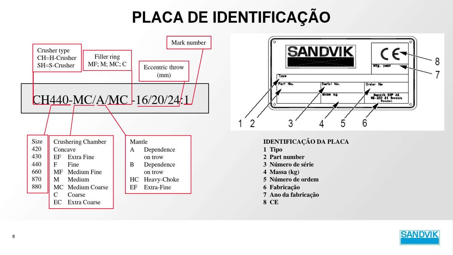 PLACA DE IDENTIFICAÇÃO Mark number Crusher type CH=H-Crusher Filler ring MF; M; MC; C SH=S-Crusher