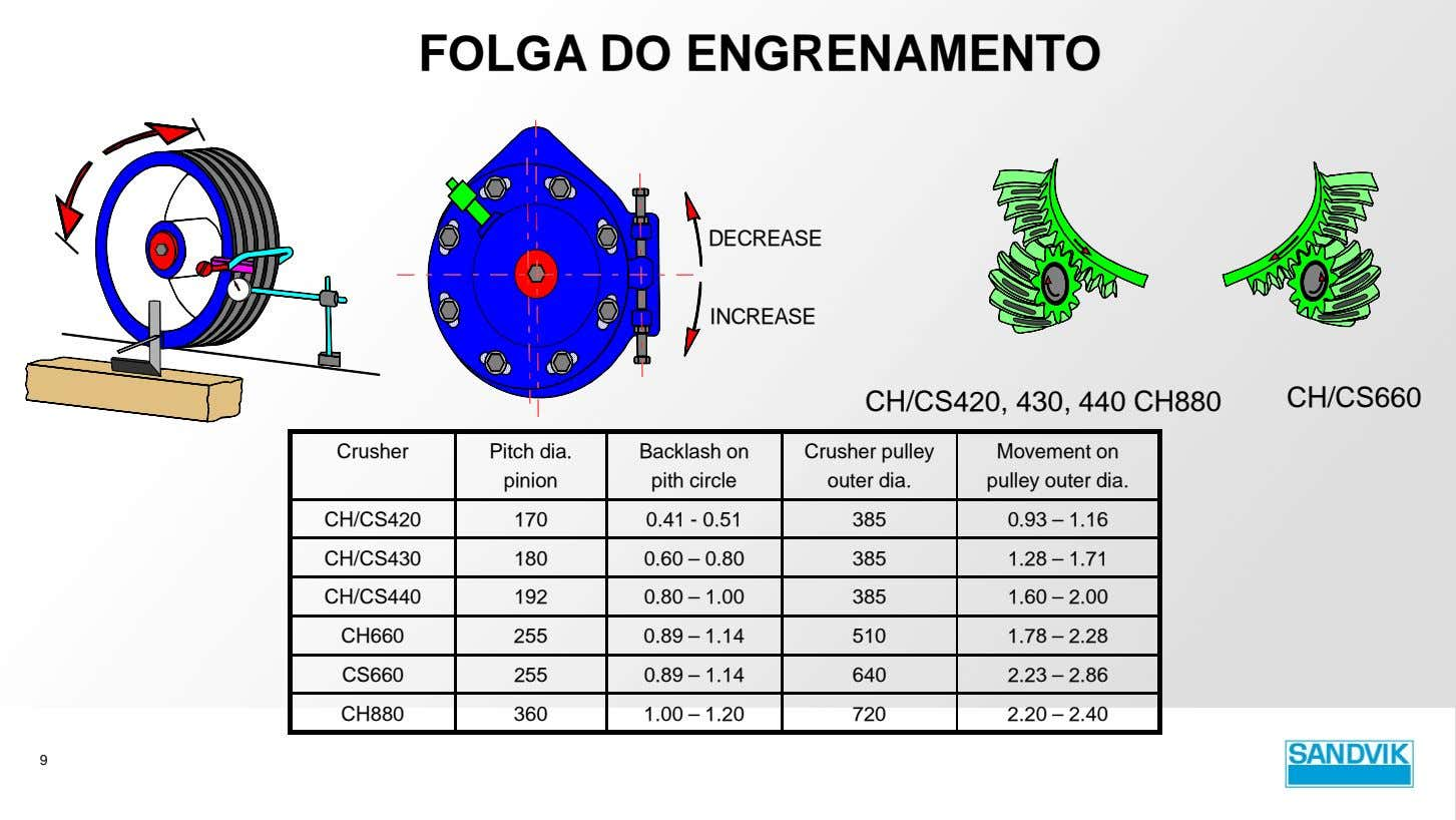 FOLGA DO ENGRENAMENTO DECREASE INCREASE CH/CS420, 430, 440 CH880 CH/CS660 Crusher Pitch dia. Backlash on