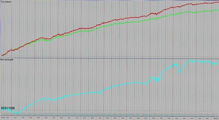 line). The cyan colored curve is the relative strength. Chart 4 displays the relative strength of