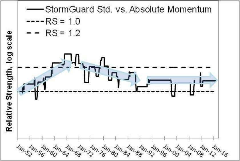 Strength of StormGuard ® versus Absolute Momentum. Source: Monthly Allocations January 2017.xlsb, workgroup