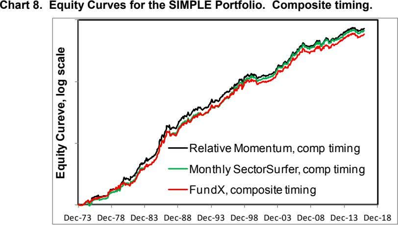 Chart 8. Equity Curves for the SIMPLE Portfolio. Composite timing. Relative Momentum, comp timing Monthly
