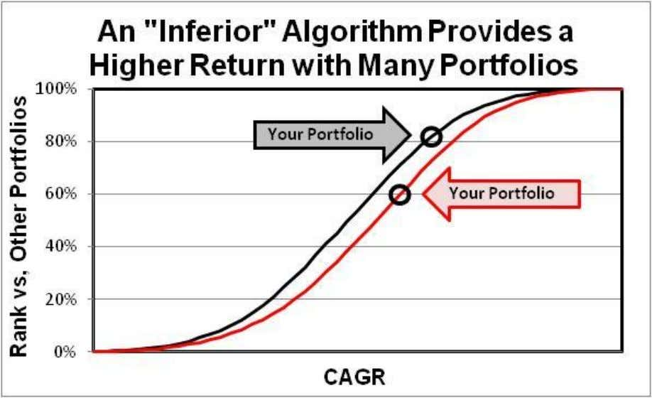 curve provides a higher return for particular portfolios. The fraction of the random portfolios which excel