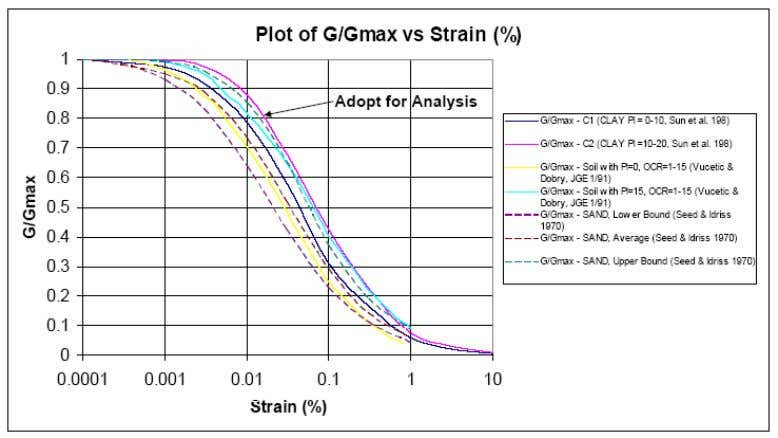 depth and at ground surface calibrated from dynamic analysis Figure 6 - Plot of G/Gmax versus