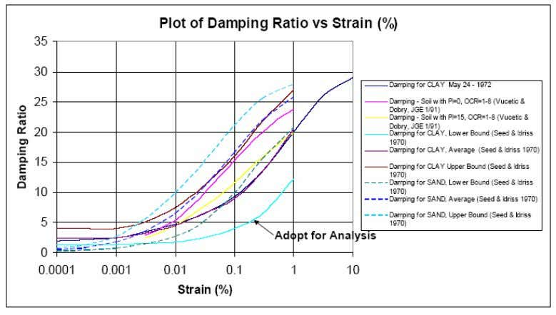Figure 7 - Plot of Damping Ratio versus Percent Strain used in model calibration RESULTS