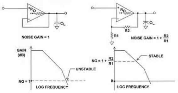 INCREASING THE NOISE GAIN OF THE CIRCUIT IMPROVES STABILITY Figure 2.1 Forcing a high noise gain,