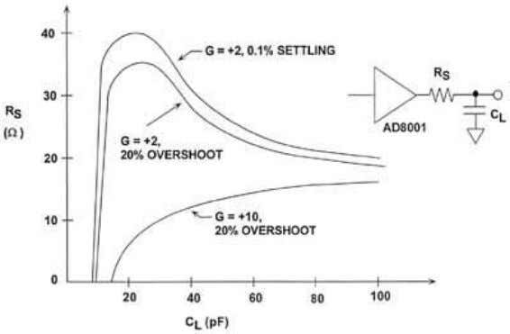 AD8001 R S REQIRED FOR VARIOUS CL VALUES Figure 2.4 The basic shape of this curve