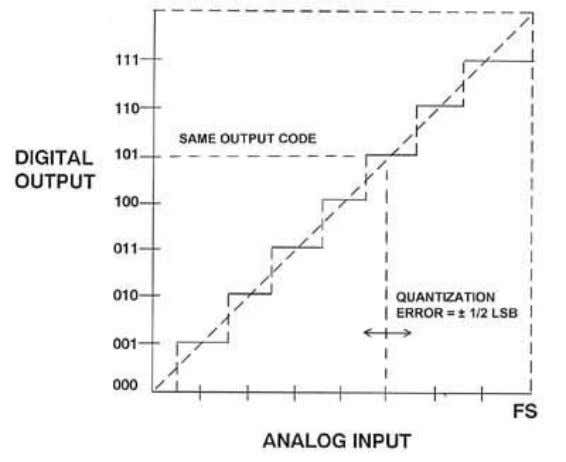 "TRANSFER CHARACTERISTIC OF AN IDEAL 3-BIT UNIPOLAR ADC Figure 3.4 Digital full scale (all ""1""s) corresponds"