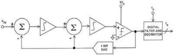 QUANTIZATION NOISE Figure 3.10 SECOND-ORDER SIGMA-DELTA ADC Figure 3.11 Figure 3.12 shows the relationship between the