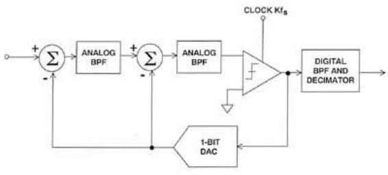 INTEGRATORS WITH RESONATORS GIVES A BANDPASS SIGMA-DELTA ADC Figure 3.13 A Sigma-Delta ADC works by over-sampling,