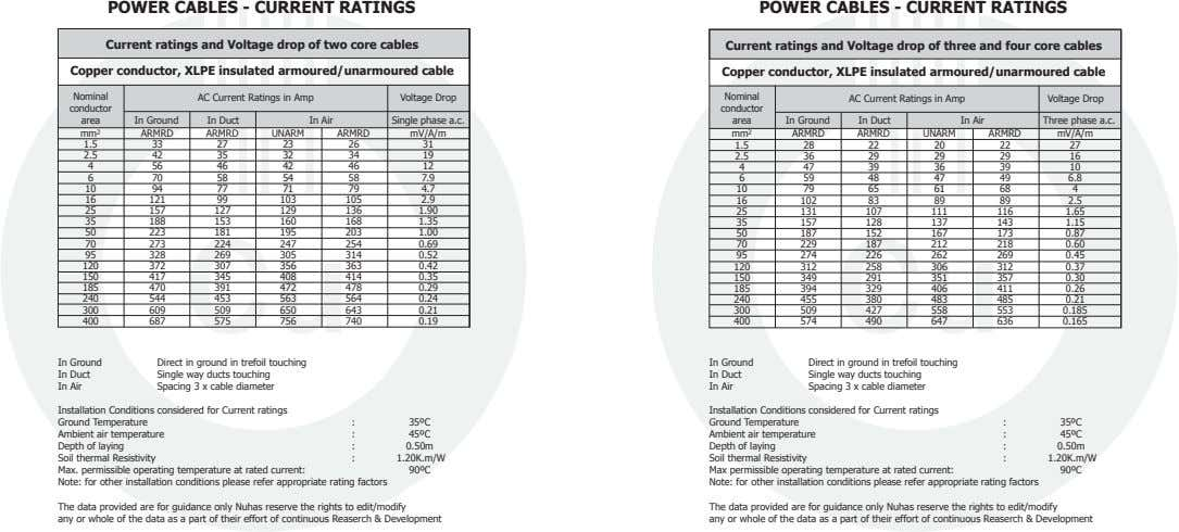 POWER CABLES - CURRENT RATINGS POWER CABLES - CURRENT RATINGS Current ratings and Voltage drop