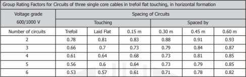 Group Rating Factors for Circuits of three single core cables in trefoil flat touching, in
