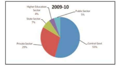 "has come to haunt Indian R&D and industry."" 1 4 Fig3: Share of various sectors towards"