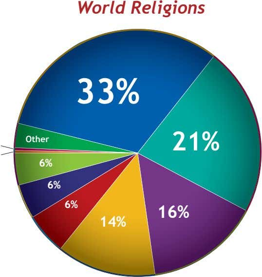 World Religions 33% Other 21% 6% 6% 6% 16% 14%