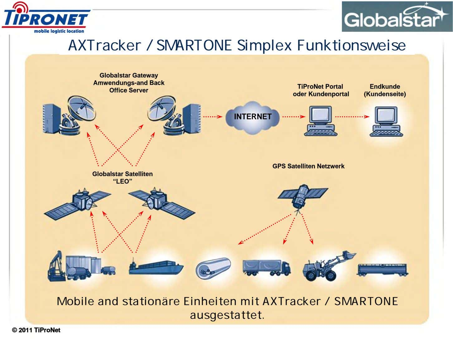 AXTracker / SMARTONE Simplex Funktionsweise Globalstar Gateway Amwendungs-and Back Office Server TiProNet Portal oder