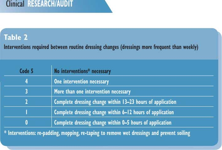 Clinical RESEARCH/AUDIT Table 2 Interventions required between routine dressing changes (dressings more frequent than