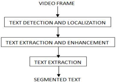 in its detection. Figure1 shows typical video text detection and extraction system: . Figure 1: Structure