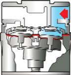 fluid into pump without manual priming. (2) Displacement Fluid enters inlet port and is drawn through