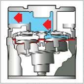 when piston moves away from the check valve. (3) Discharge As piston moves toward the check