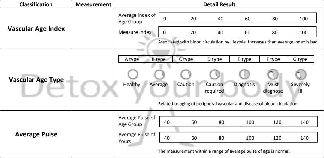 Classification Measurement Detail Result Average Index of Age Group 0 20 40 60 80 100