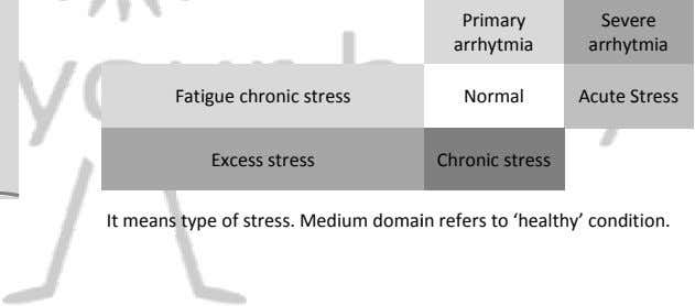 Primary Severe arrhytmia arrhytmia Fatigue chronic stress Normal Acute Stress Excess stress Chronic stress It