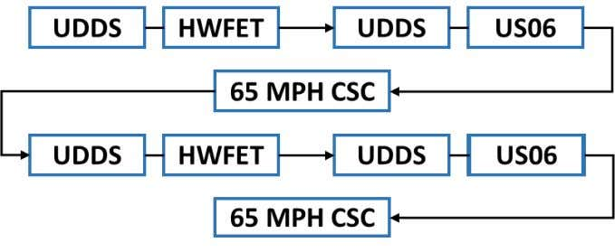 the prescribed speed trace at any point during the test. Figure 3: Sequence of drive cycles