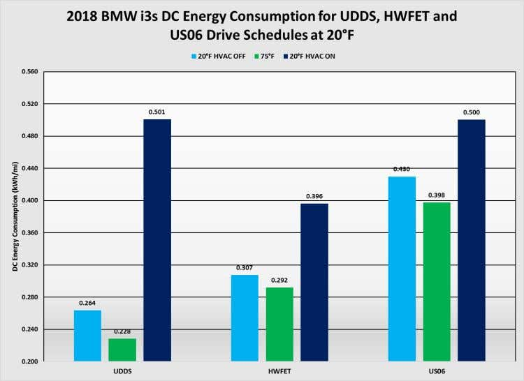 in the Appendix . 6.3 Test Results 6.3.1 2018 BMW i3s Figure 21: DC energy consumption