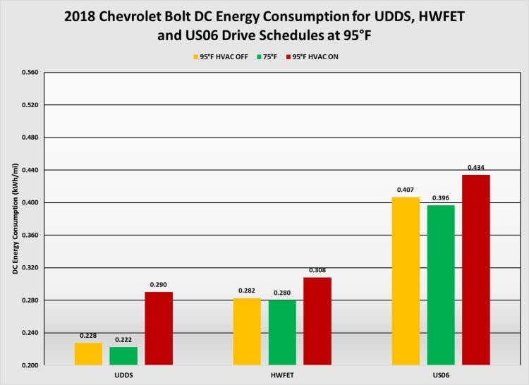 Figure 27: DC energy consumption at 20°F Image Source: AAA Figure 28: DC energy consumption at