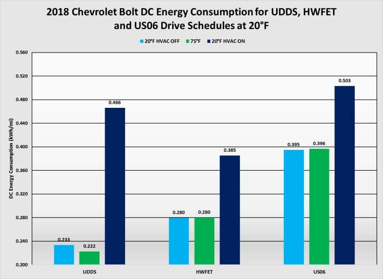 6.3.2 2018 Chevrolet Bolt Figure 27: DC energy consumption at 20°F Image Source: AAA Figure 28: