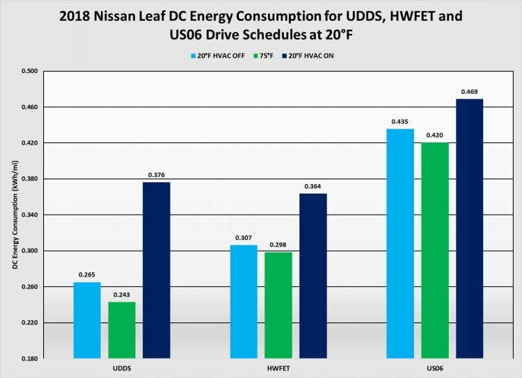 percent and 22 percent, respectively. 6.3.3 2018 Nissan Leaf Figure 33: DC energy consumption at 20°F