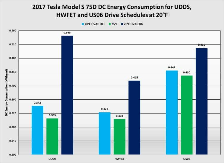 6.3.4 2017 Tesla Model S 75D Figure 39: DC energy consumption at 20°F Image Source: AAA