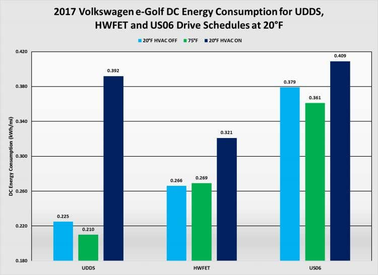 were reduced by 16 percent. 6.3.5 2017 Volkswagen e-Golf Figure 45: DC energy consumption at 20°F