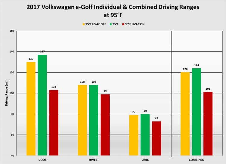 Figure 48: Driving range at 95°F Image Source: AAA Figure 49: Equivalent fuel economy at