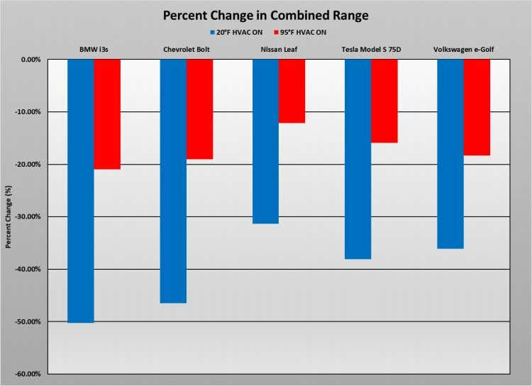 Figure 51: Percent change in combined driving range relative to testing conducted at 75°F Image