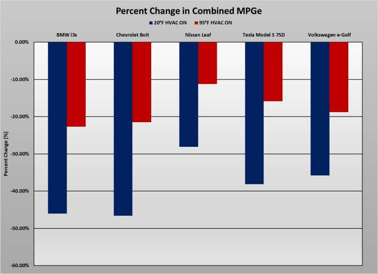 relative to testing conducted at 75°F Image Source: AAA Figure 52: Percent change in combined MPGe