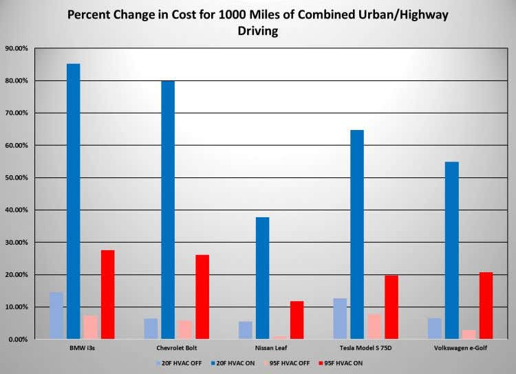 Figure 68: Percent change in cost for 1000 miles of combined urban/highway driving relative to