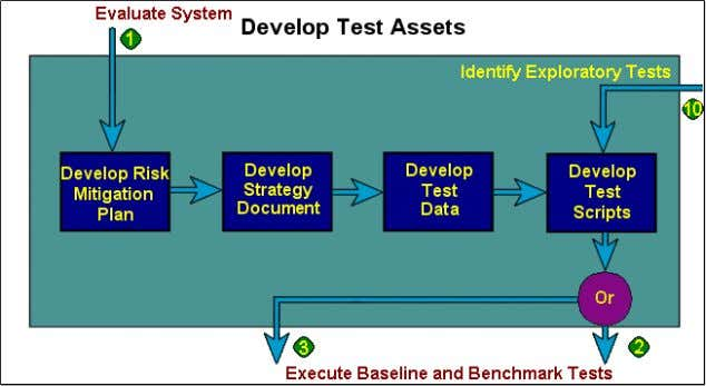 Automated test scripts: – Plan – Create – Validate www.PerfTestPlus.com Introduction to Performance Testing ©