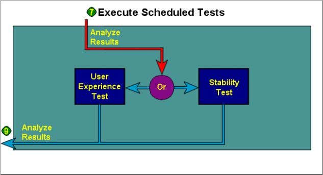 are conducted on multiple hardware/configuration variations. www.PerfTestPlus.com Introduction to Performance Testing ©