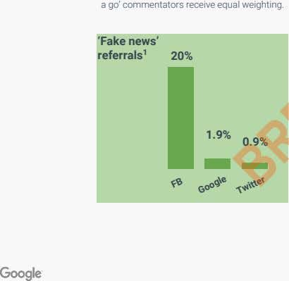 a go' commentators receive equal weighting. 'Fake news' referrals 1 20% 1.9% 0.9% FB Google