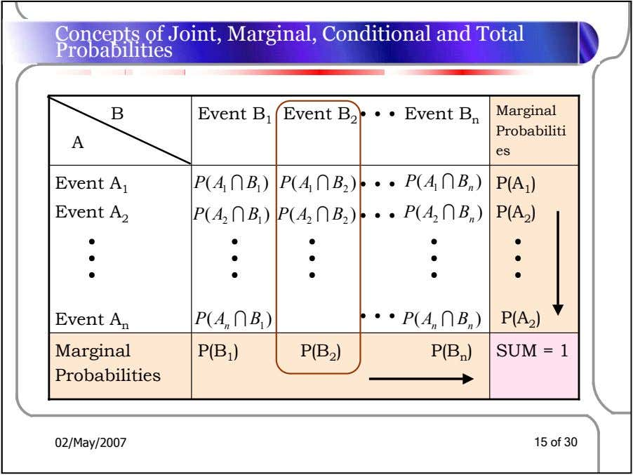 Concepts of Joint, Marginal, Conditional and Total Probabilities B Event B 1 Event B 2