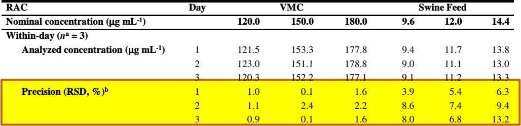RAC Day VMC Swine Feed Nominal concentration (µµµµg mL -1 ) 120.0 150.0 180.0 9.6