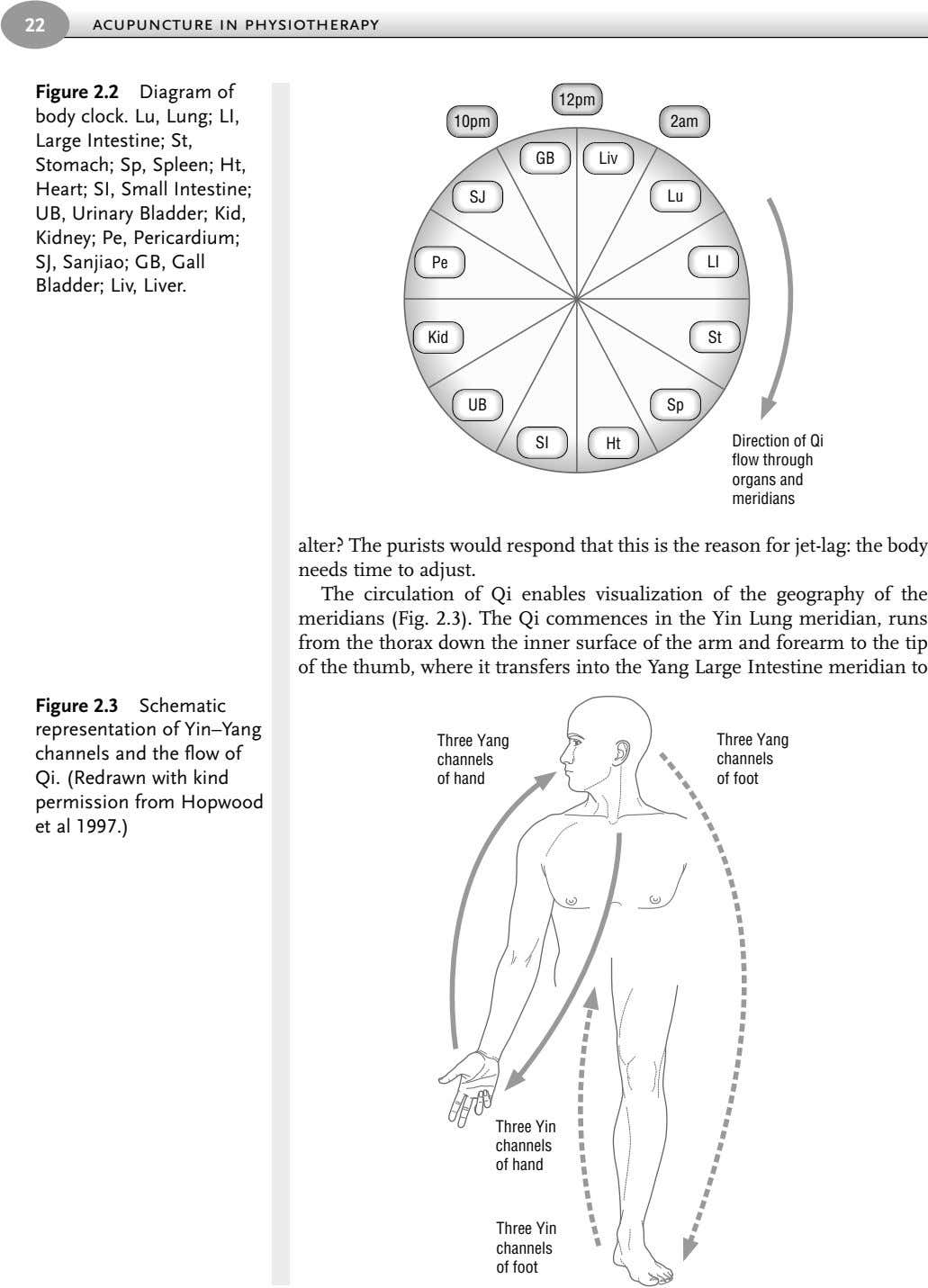 22 acupuncture in physiotherapy Figure 2.2 Diagram of 12pm body clock. Lu, Lung; LI, Large
