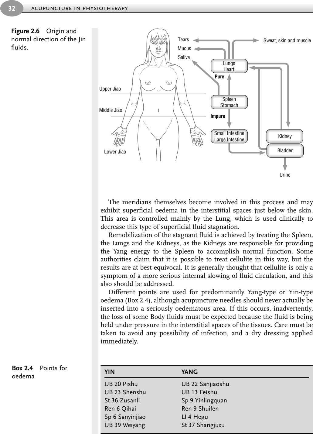 32 acupuncture in physiotherapy Figure 2.6 Origin and normal direction of the Jin fluids. Tears