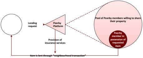 "request Lending possession of requested item Provision of insurance services Item is lent through ""neighbourhood transaction"""