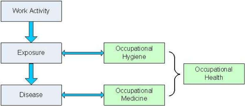 as the diagnosis and treatment of work related ill health. Epidemiology - concerned with the statistical