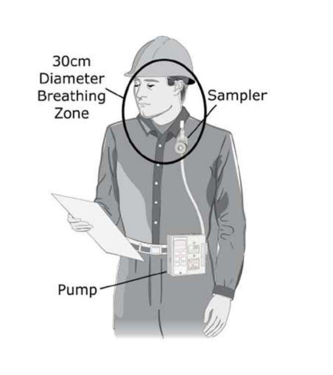 Source: SKC Limited Figure 6.2 – Elements of a Sampling System The pump is a