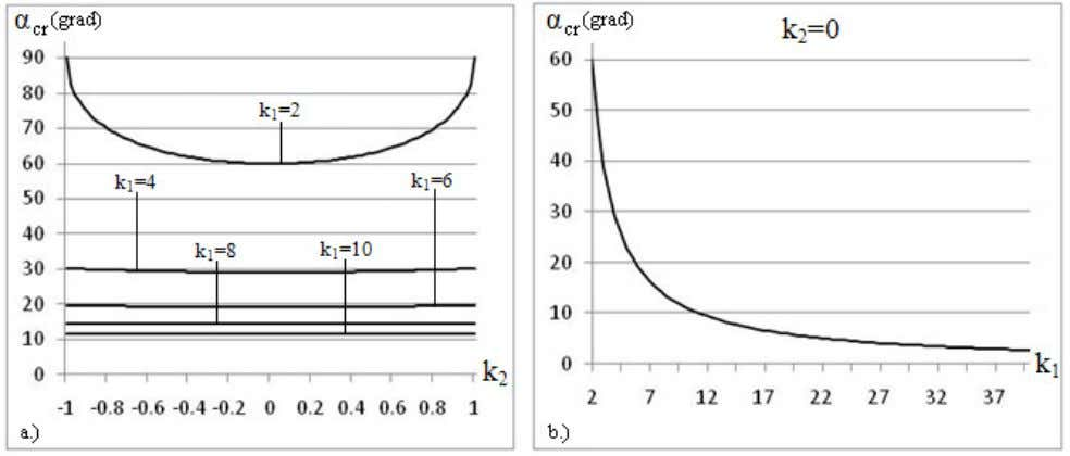 0° while the value of k 1 increases from 2 to + ∞ . FIGURE 7.