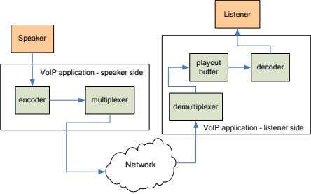Listener Speaker playout decoder VoIP application – speaker side buffer encoder multiplexer demultiplexer VoIP