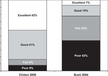 Excellent 7% Good 15% Excellent 42% Fair 34% Good 41% Poor 42% Fair 8% Poor