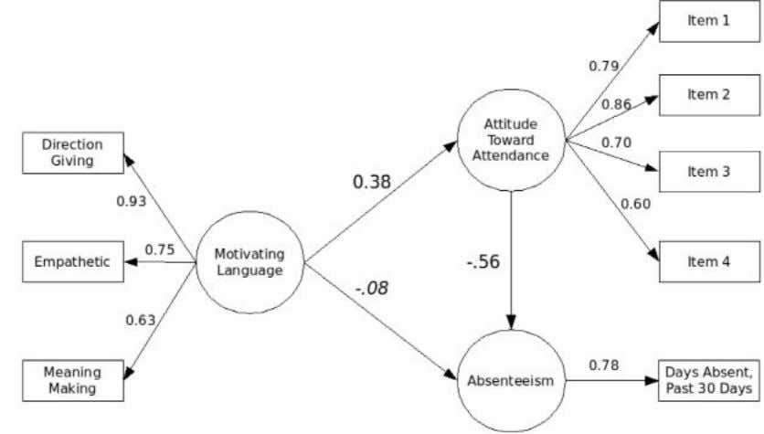 of approximation; BIC = Bayesian information criterion. Figure 2. Leader Motivating Language Use and Worker