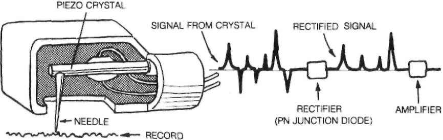 release pulse was much sm aller than the one from stress. RECTIFIED SIGNALS MAKE THE PHONOGRAPH